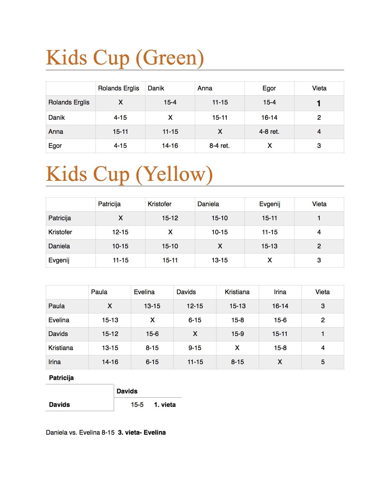 kids results