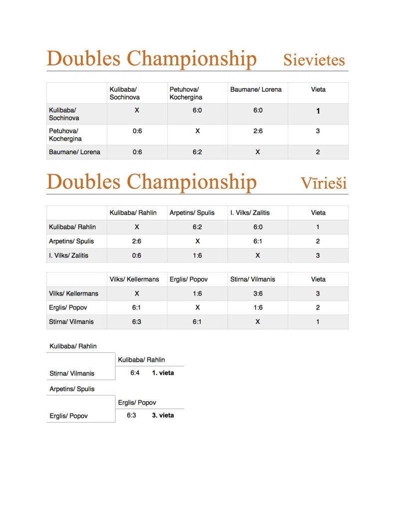 doubles ch results